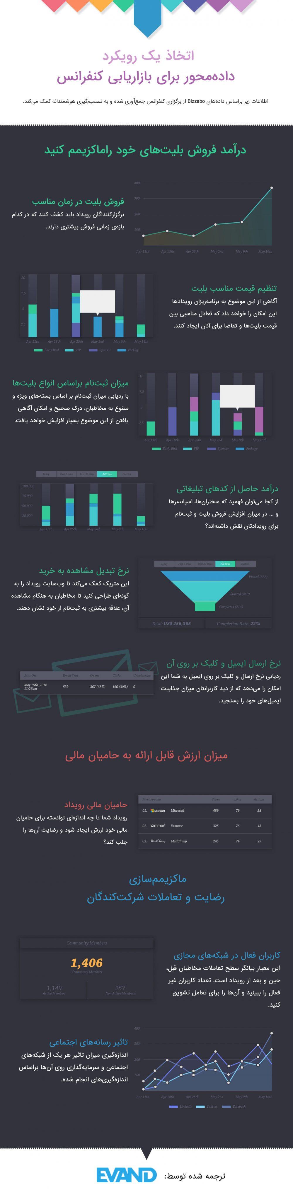 بازاریابی کنفرانس- ایوند